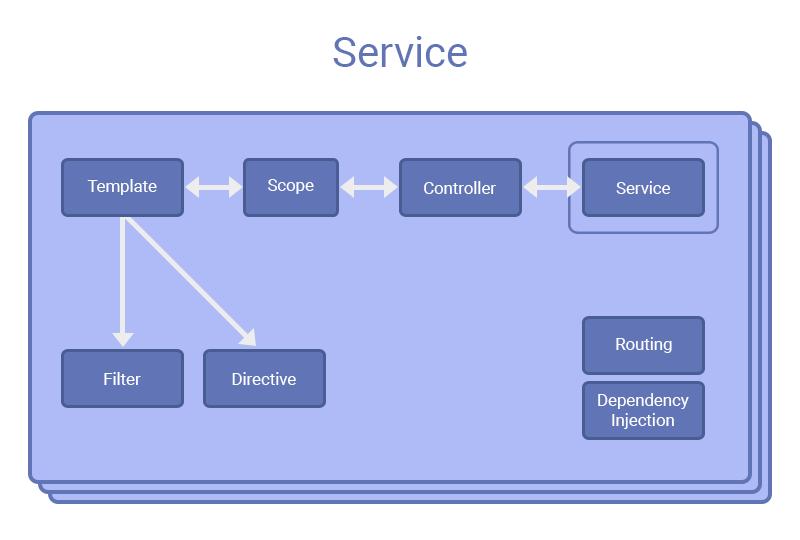 AngularJS-Services