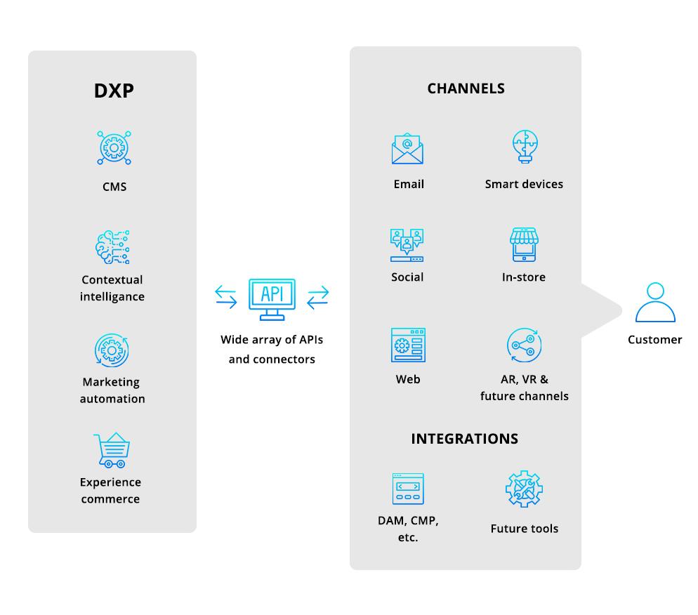 Sitecore Development Services Principle