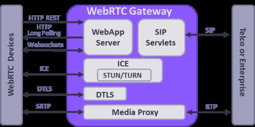 WebRTC Development Company in India   Hire WebRTC Developers