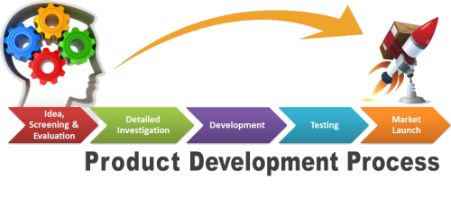Software product development maintenance services in for Product design process