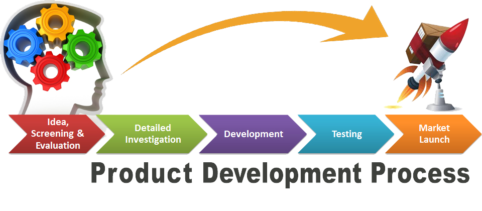 Software product development maintenance services in for Product design services