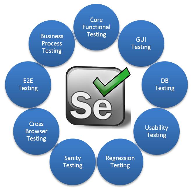 Selenium Testing Selenium Testing Services Oditek