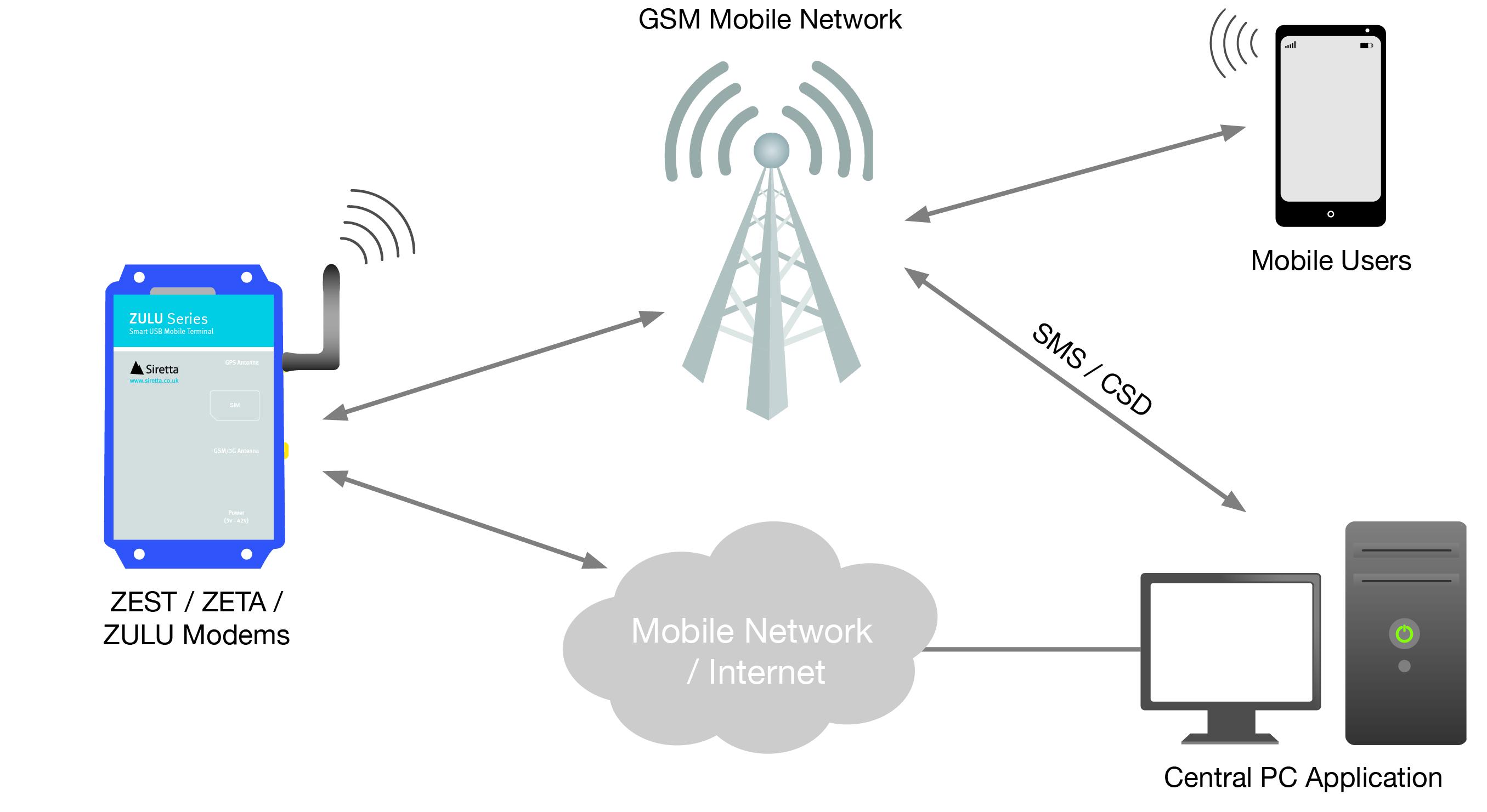 opportunities in wireless testing market