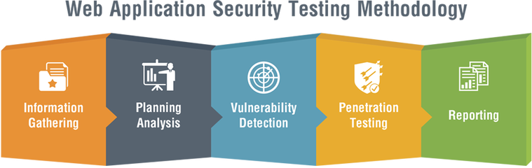 Image result for Security testing for web applications- What we need