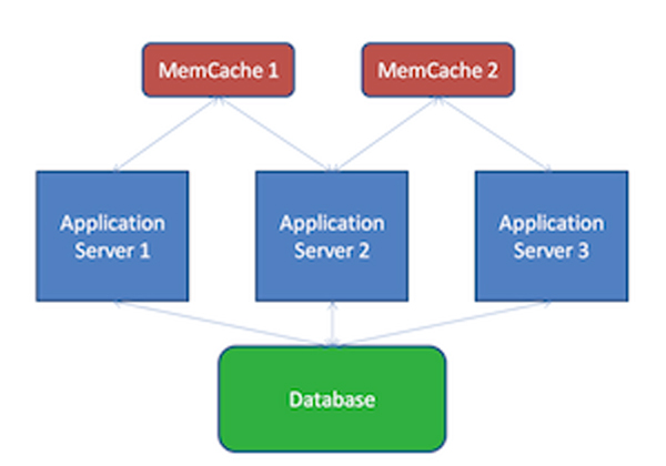 Memcached Architecture