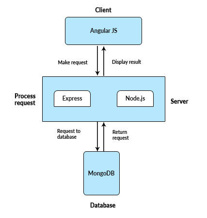Mean stack architecture